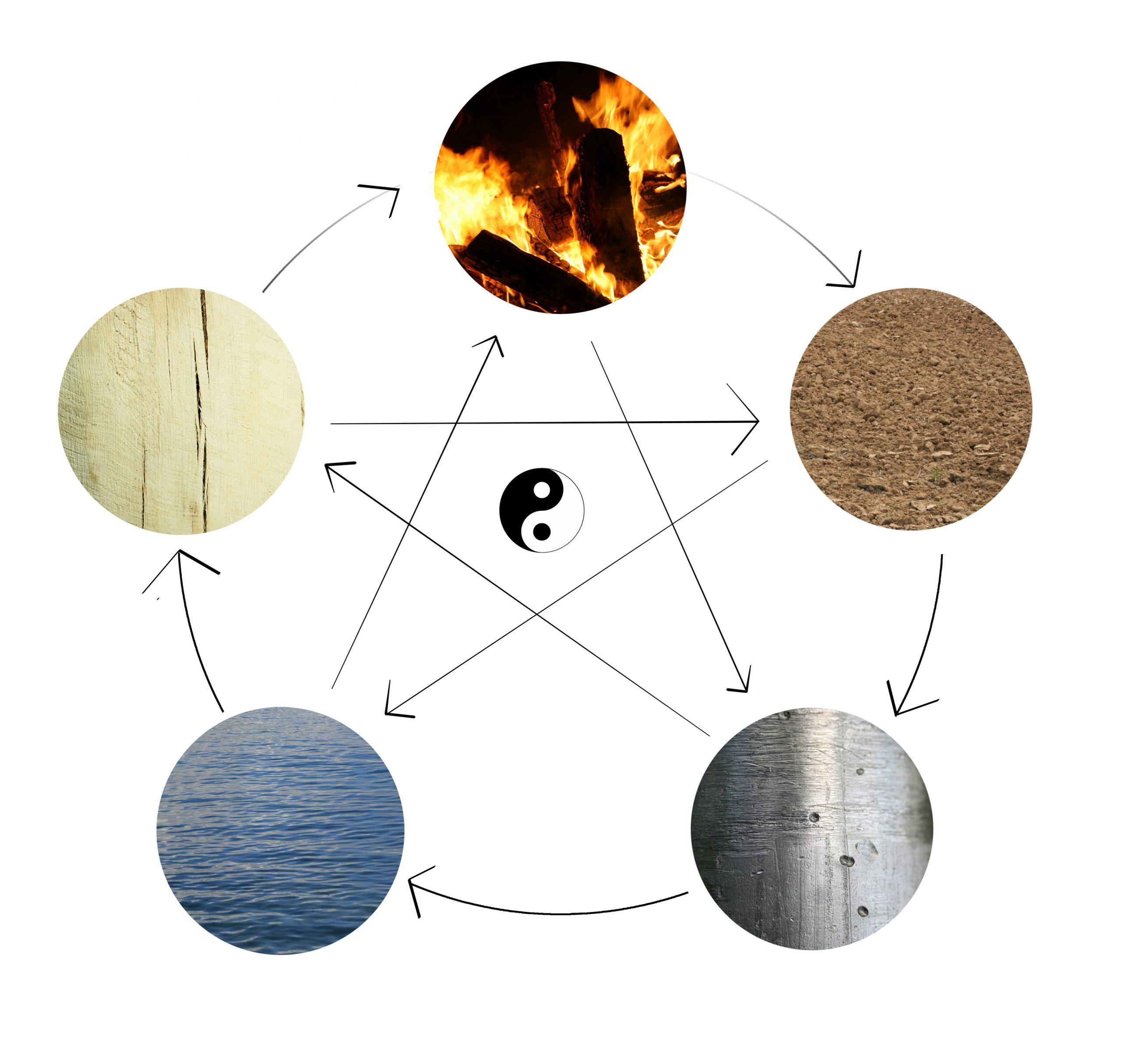 Cinque Elementi